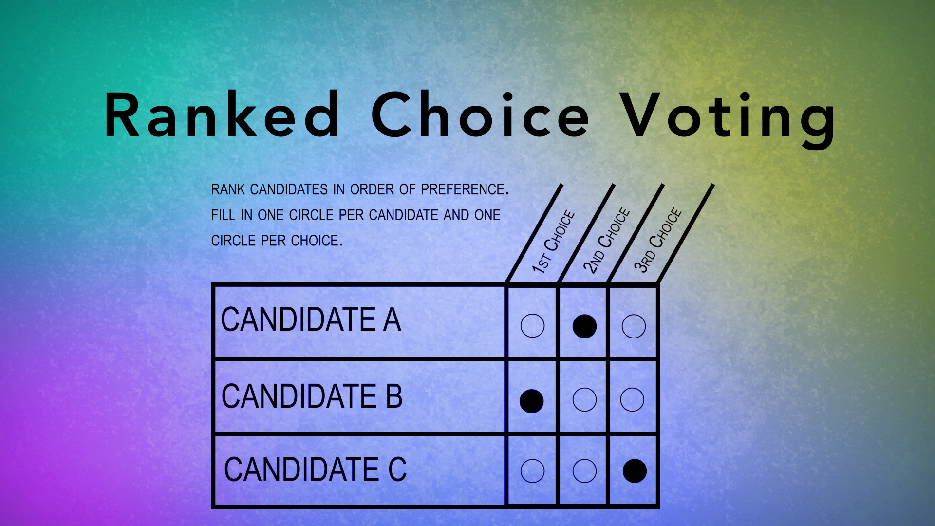 Ranked Choice Voting graphic